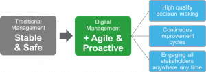 Management With Digital Operations Management Solution
